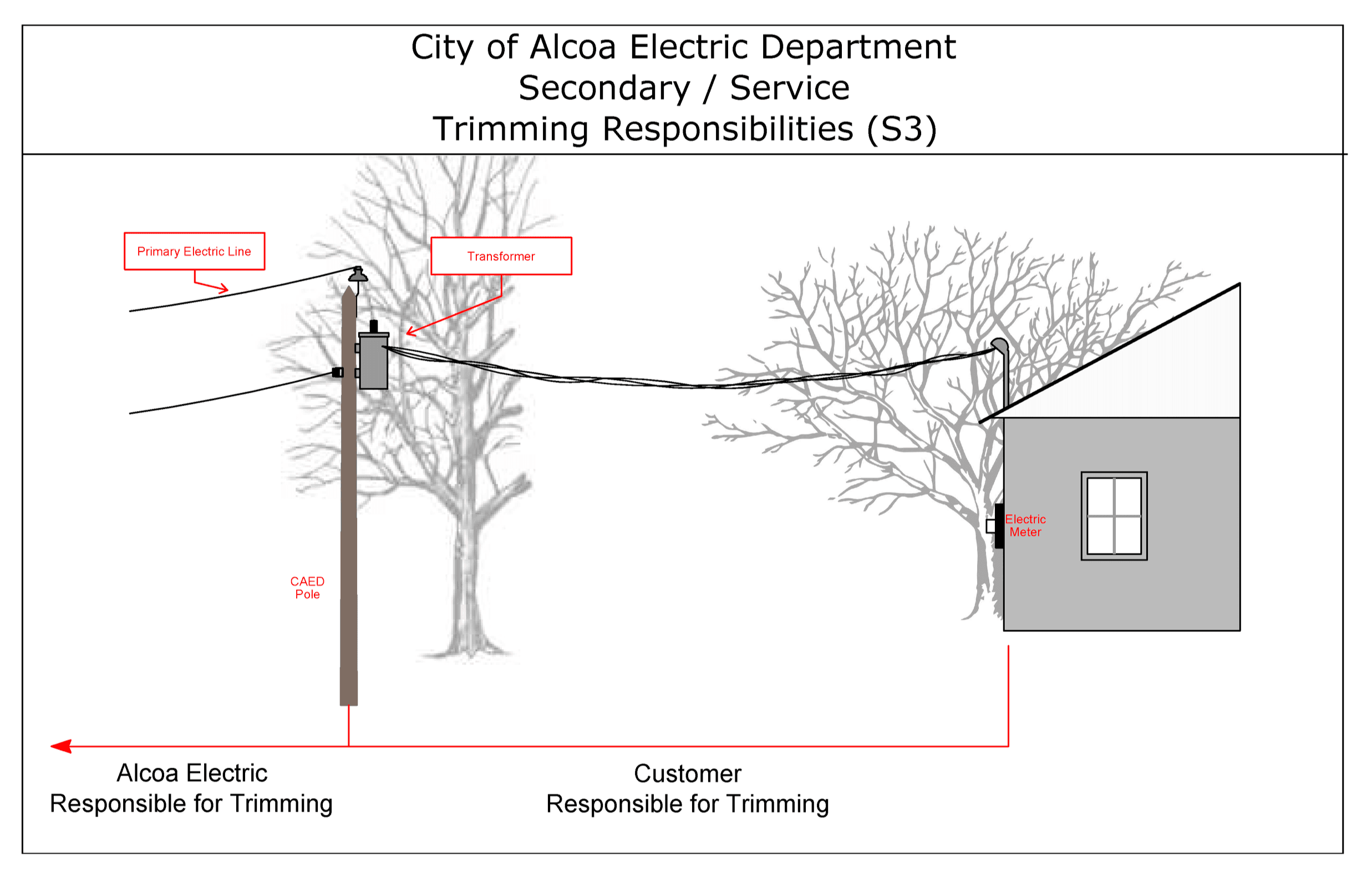 Image of pole, tree, & house showing customer responsible tree trimming (S3)