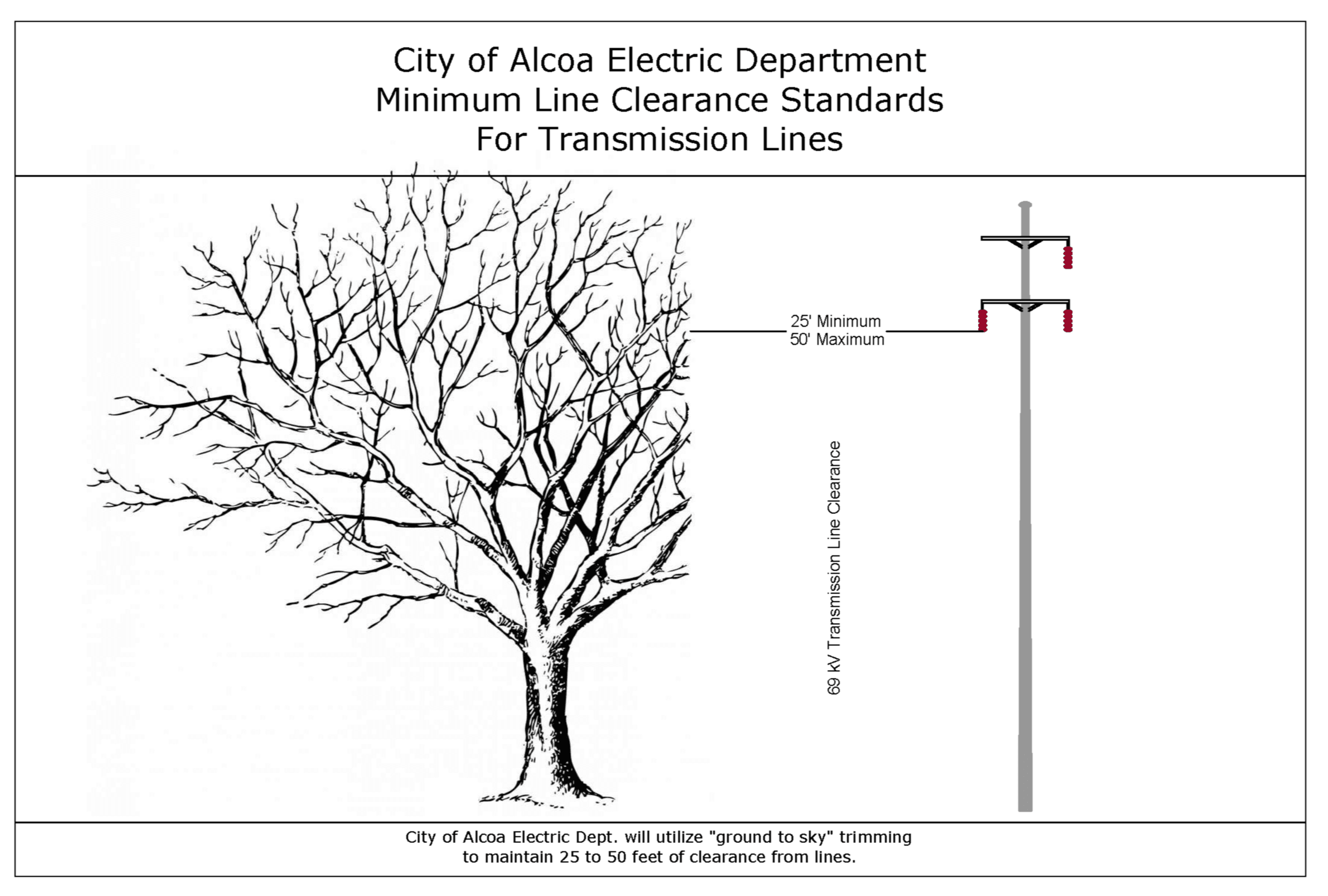 Image showing tree trimming clearance standards for transmission lines - 69 poles Opens in new window